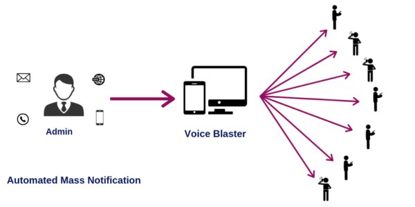 Voice Blaster *astTECS