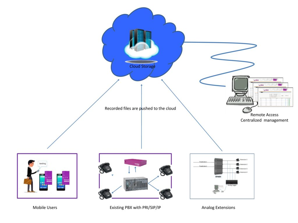Voice Logger - Open Source, Asterisk – Predictive Dialer in India   *astTECS