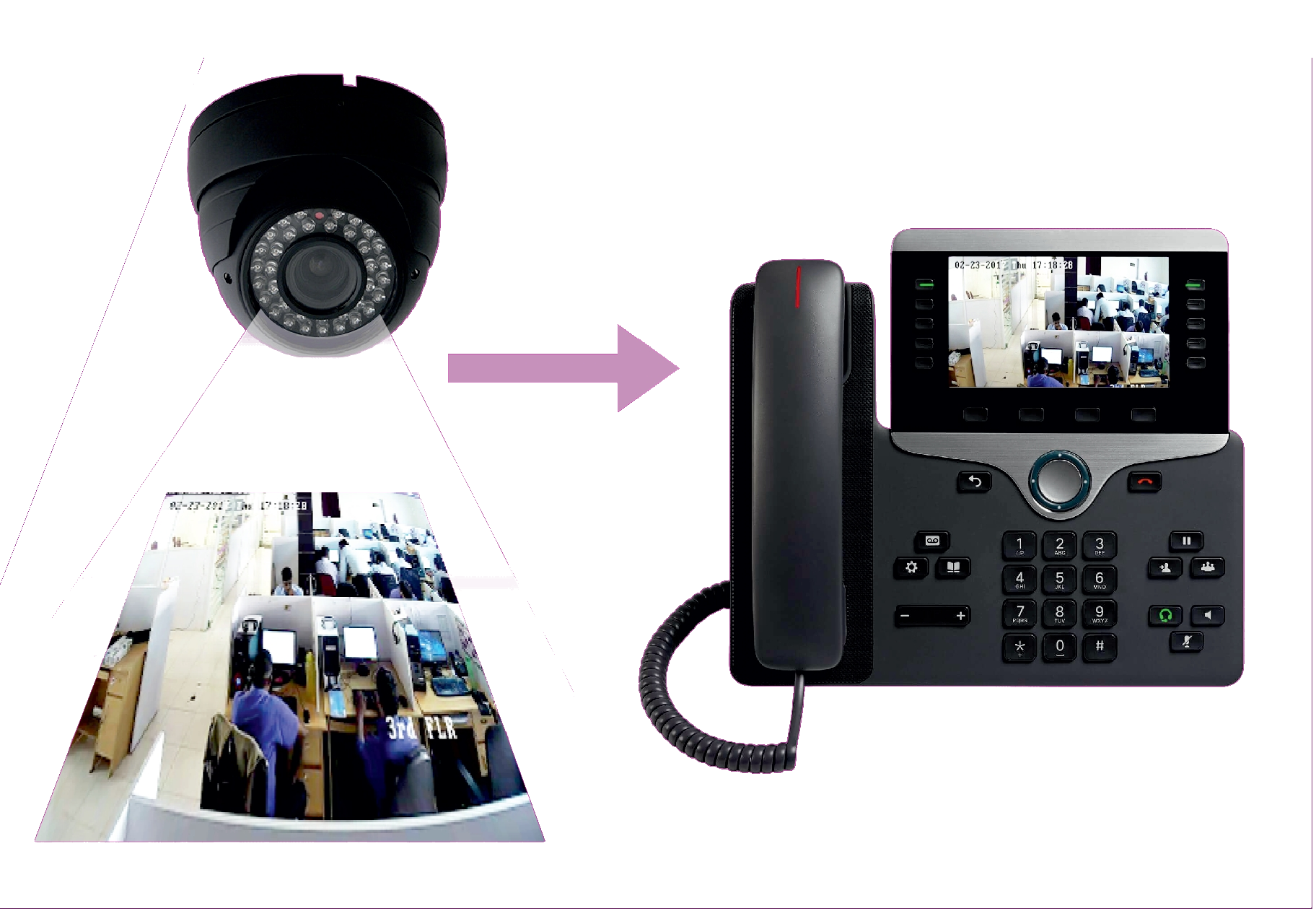 astTECS IP PBX With Security Video CCTV Surveillance for Apartments and Homes
