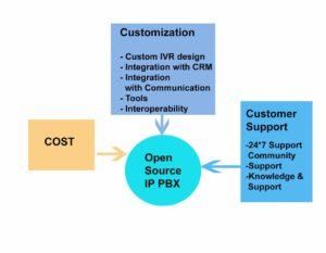 Why open source ip pbx