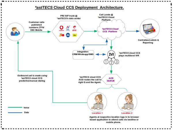 cloud call center solution architecture setup