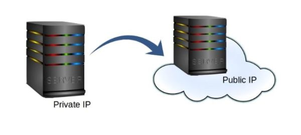 cloud server from public ip server to private ip server